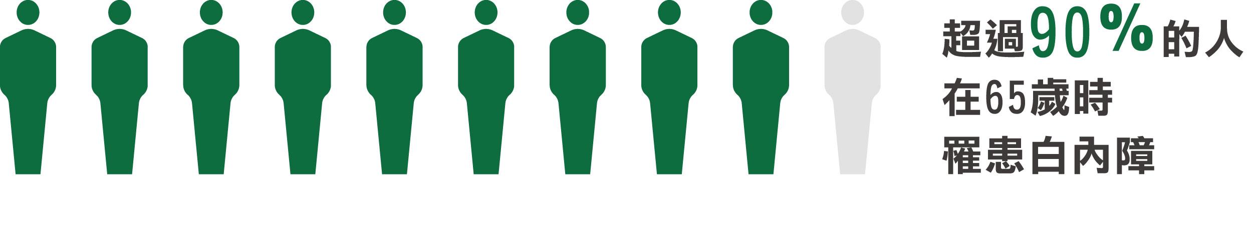 超過90%的人在65歲時罹患白內障