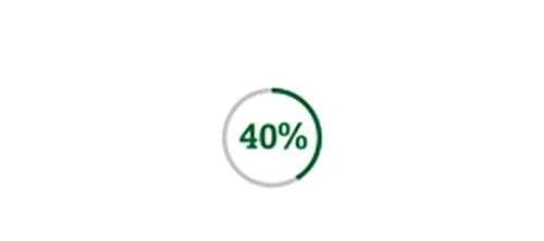 圓形圖標顯示40%的白內障患者也需要矯正散光