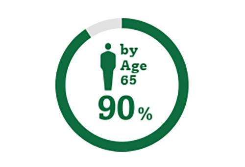 圓圈圖標代表到65歲時  90%的人會患上白內障