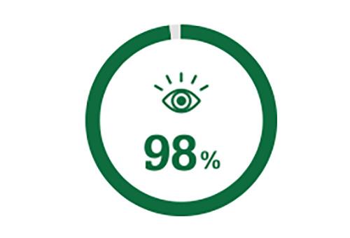 圓圈圖標代表白內障手術後98%的人有更好的視力